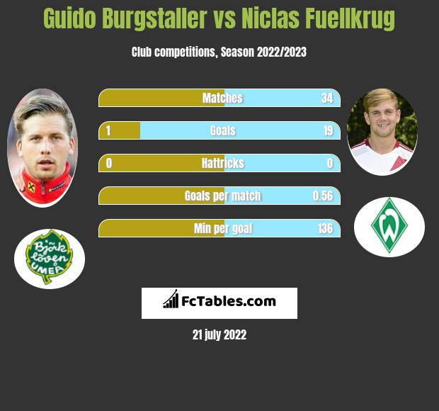 Guido Burgstaller vs Niclas Fuellkrug h2h player stats