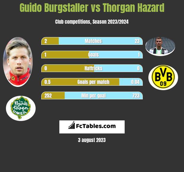 Guido Burgstaller vs Thorgan Hazard h2h player stats