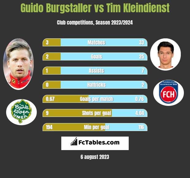 Guido Burgstaller vs Tim Kleindienst h2h player stats