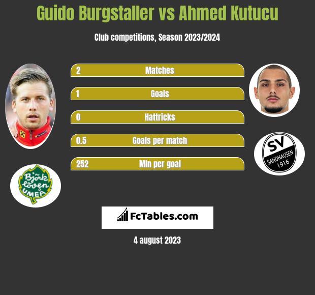 Guido Burgstaller vs Ahmed Kutucu infographic