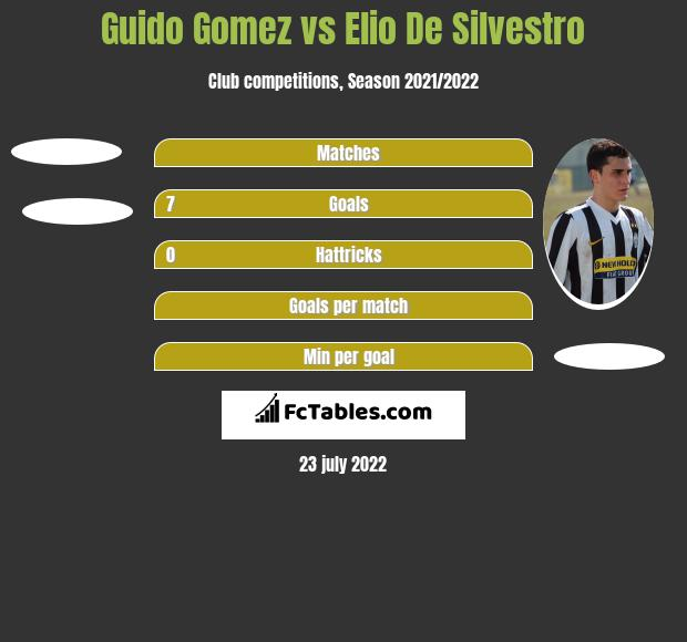 Guido Gomez vs Elio De Silvestro h2h player stats