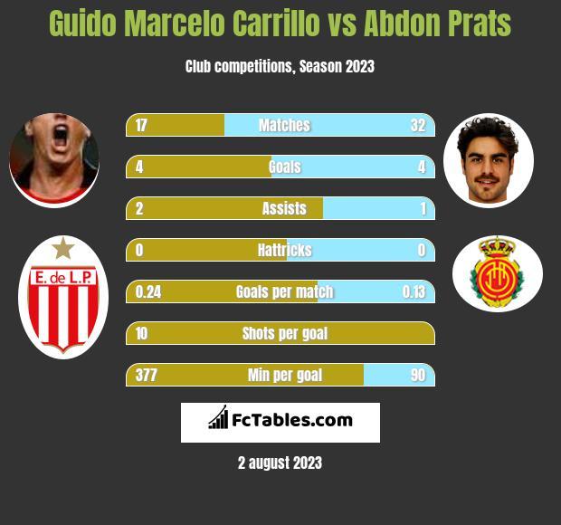 Guido Marcelo Carrillo vs Abdon Prats infographic