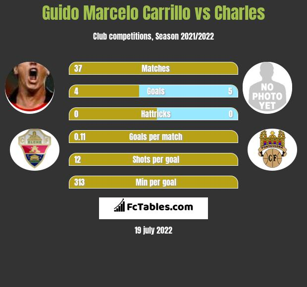 Guido Marcelo Carrillo vs Charles h2h player stats