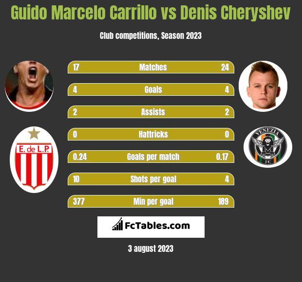 Guido Marcelo Carrillo vs Denis Cheryshev h2h player stats