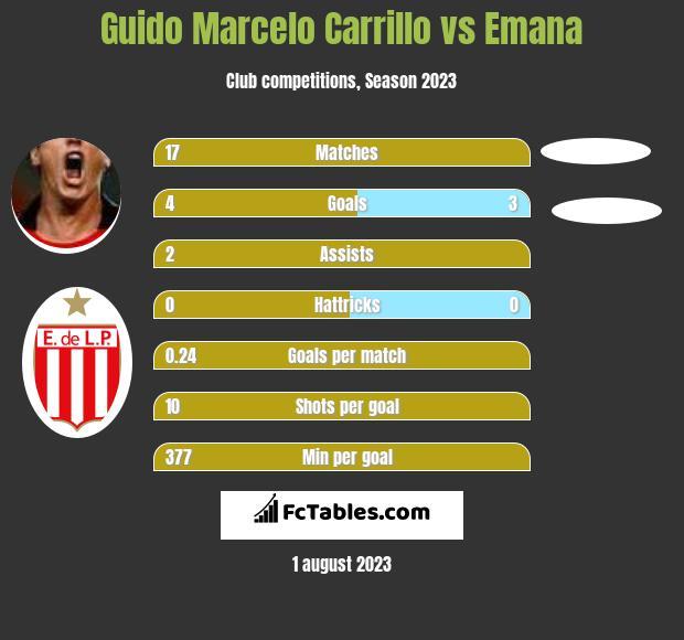 Guido Marcelo Carrillo vs Emana infographic