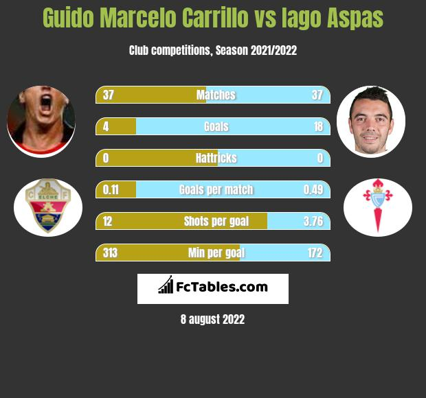 Guido Marcelo Carrillo vs Iago Aspas h2h player stats