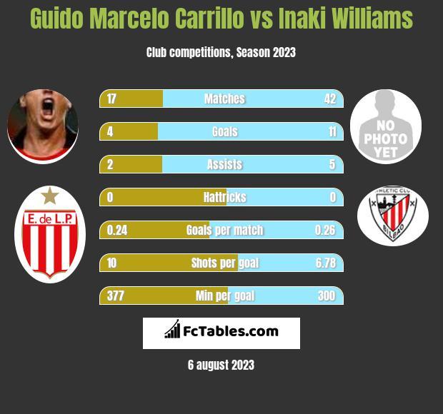 Guido Marcelo Carrillo vs Inaki Williams h2h player stats
