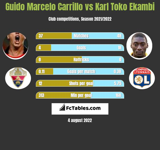 Guido Marcelo Carrillo vs Karl Toko Ekambi h2h player stats