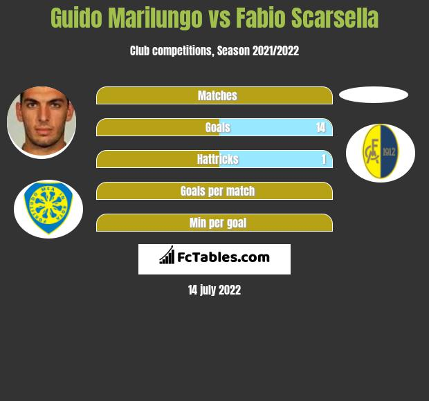 Guido Marilungo vs Fabio Scarsella h2h player stats