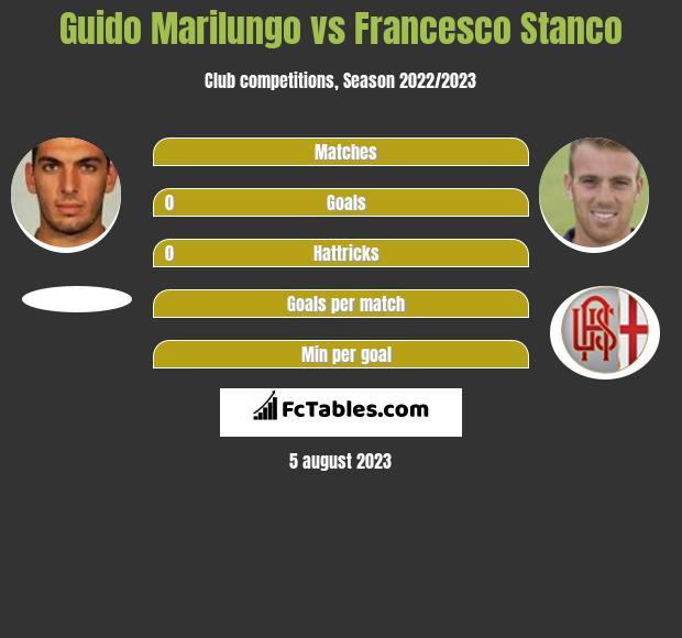 Guido Marilungo vs Francesco Stanco h2h player stats