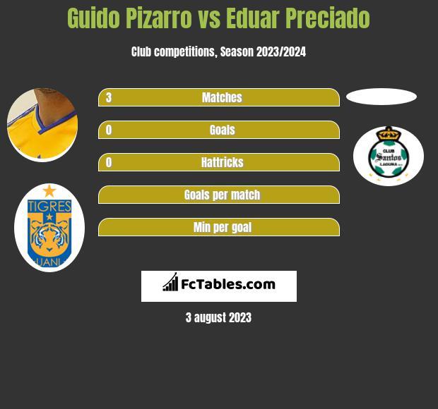 Guido Pizarro vs Eduar Preciado infographic
