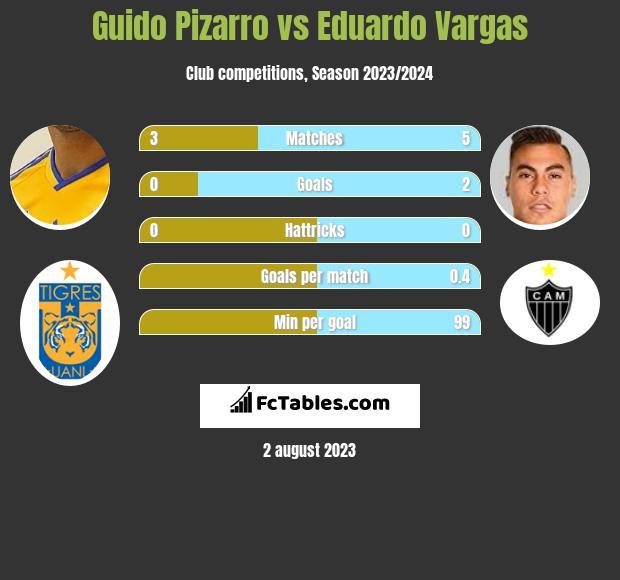Guido Pizarro vs Eduardo Vargas infographic