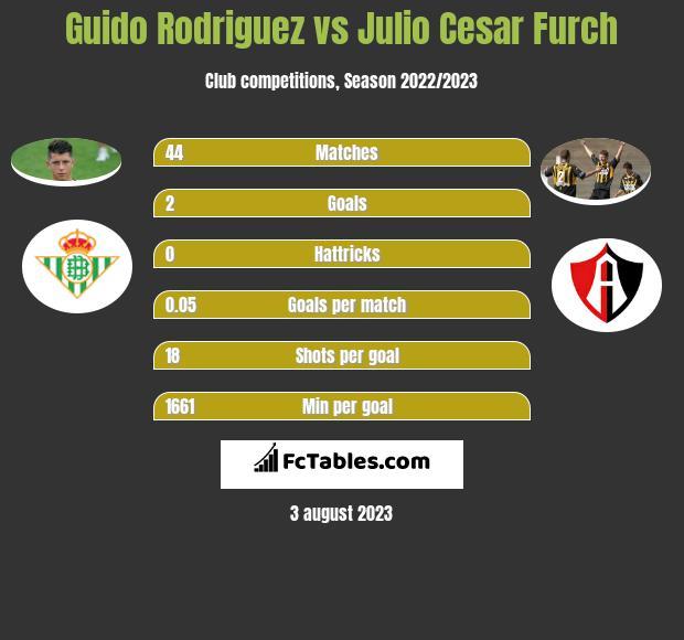 Guido Rodriguez vs Julio Cesar Furch infographic