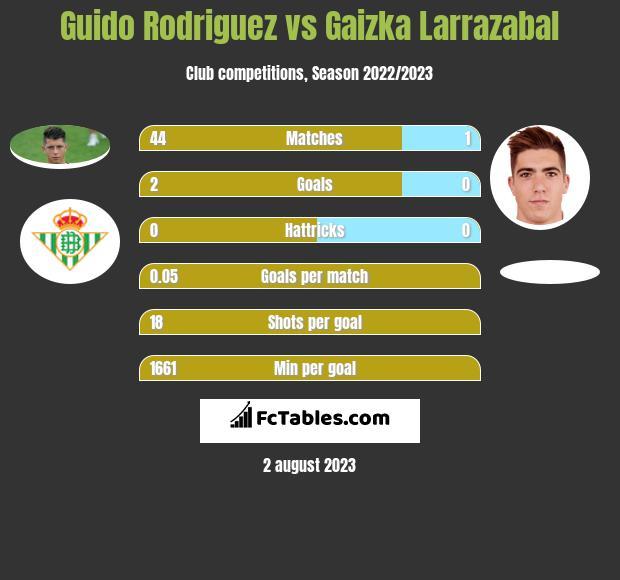 Guido Rodriguez vs Gaizka Larrazabal infographic