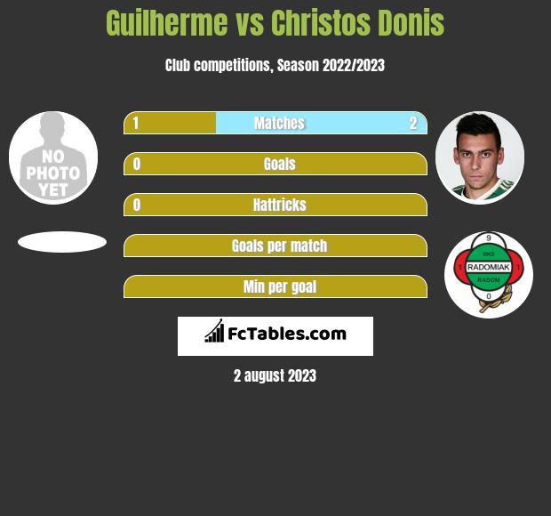 Guilherme vs Christos Donis infographic