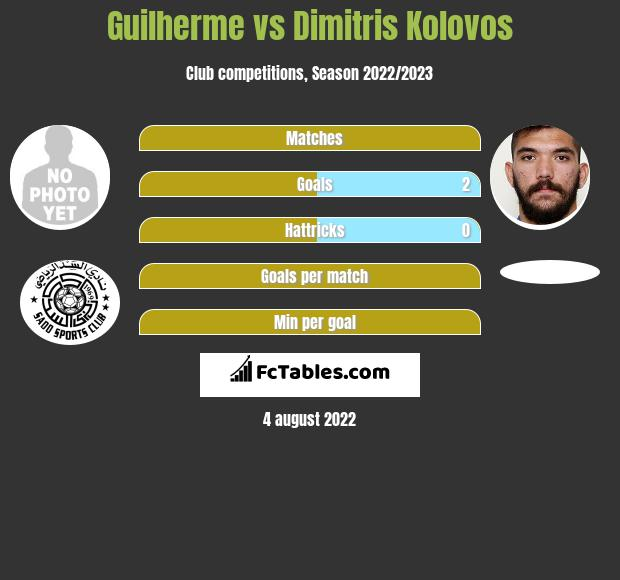 Guilherme infographic statistics for Panathinaikos Ateny