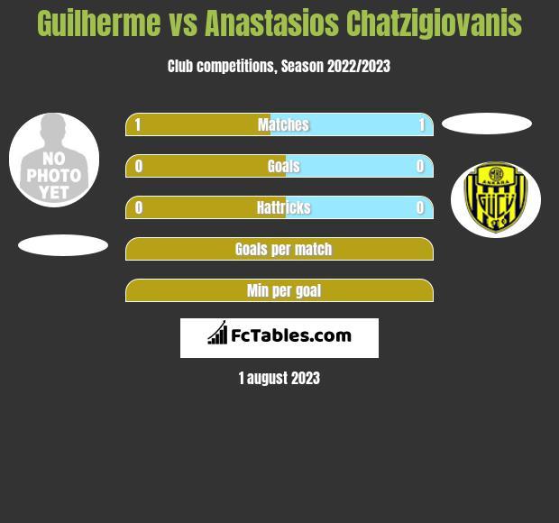 Guilherme vs Anastasios Chatzigiovanis infographic