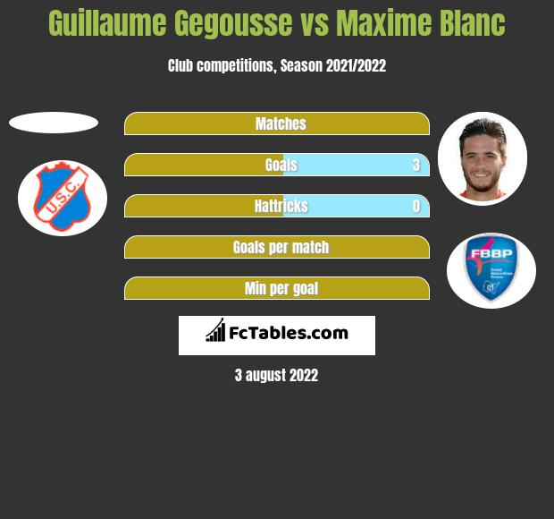 Guillaume Gegousse vs Maxime Blanc h2h player stats