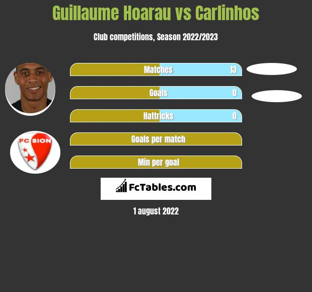 Guillaume Hoarau vs Carlinhos infographic