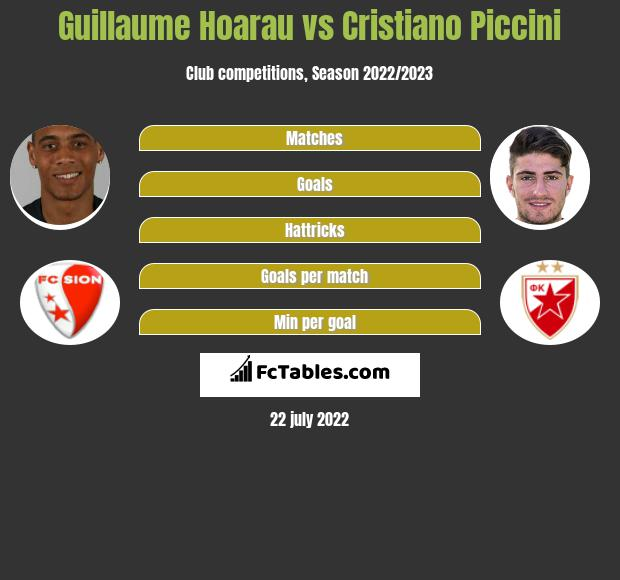 Guillaume Hoarau vs Cristiano Piccini h2h player stats