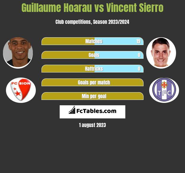 Guillaume Hoarau vs Vincent Sierro h2h player stats