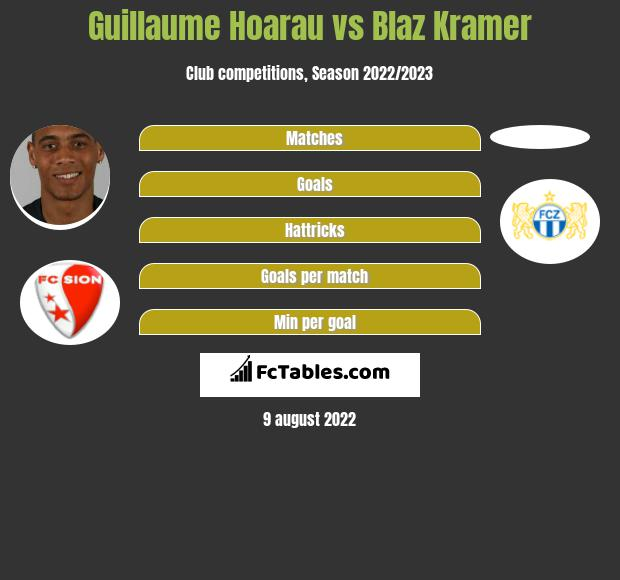Guillaume Hoarau infographic statistics for FC Zuerich