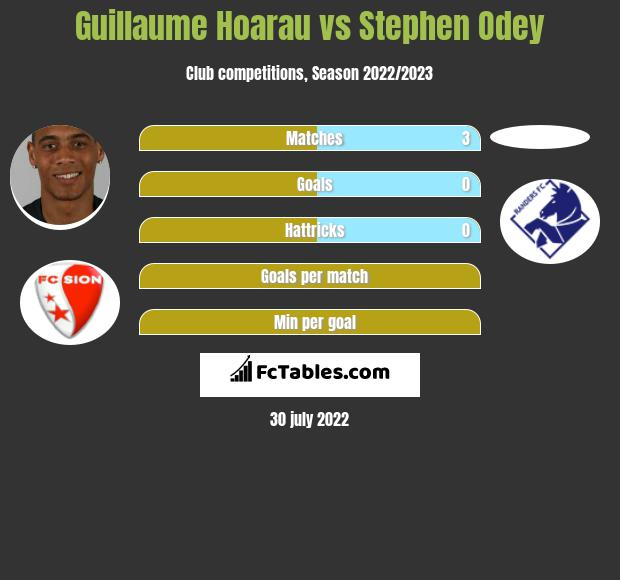 Guillaume Hoarau vs Stephen Odey h2h player stats