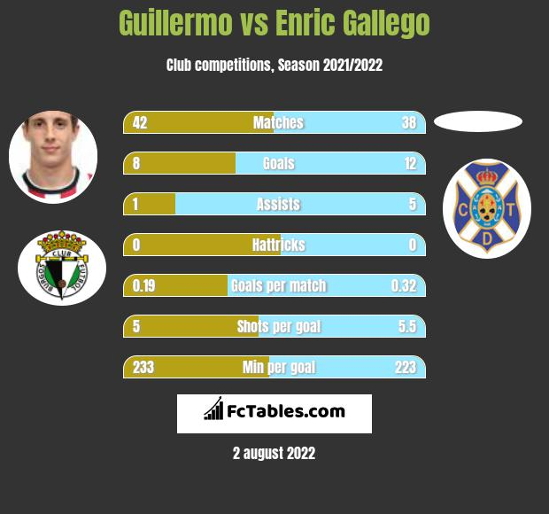 Guillermo vs Enric Gallego h2h player stats