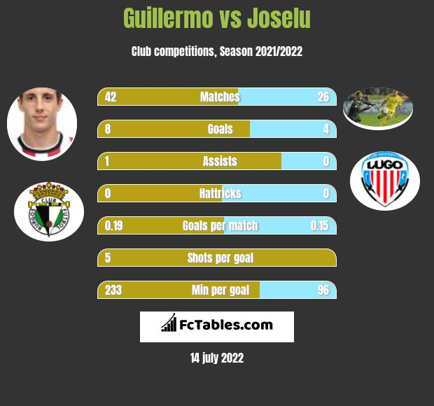 Guillermo vs Joselu h2h player stats
