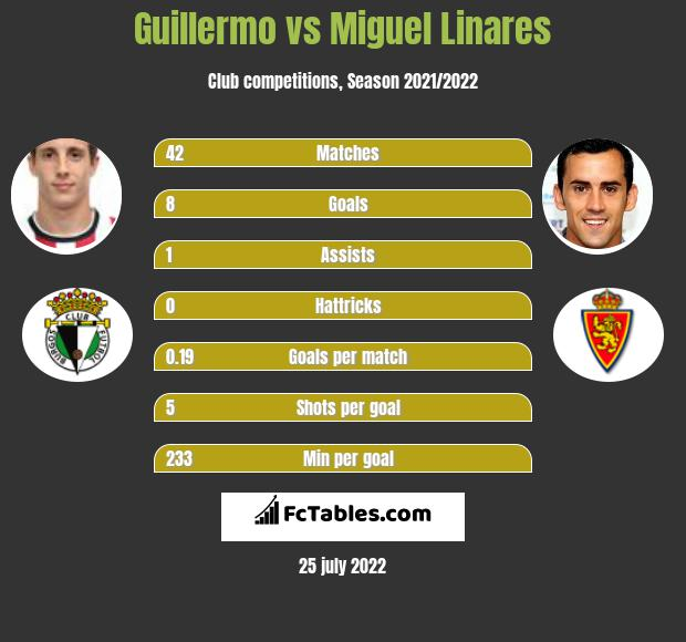 Guillermo vs Miguel Linares h2h player stats