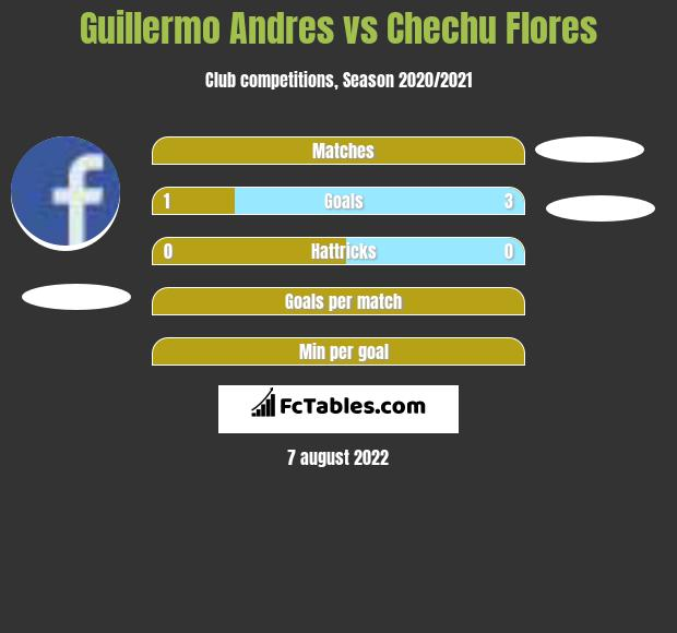 Guillermo Andres vs Chechu Flores h2h player stats
