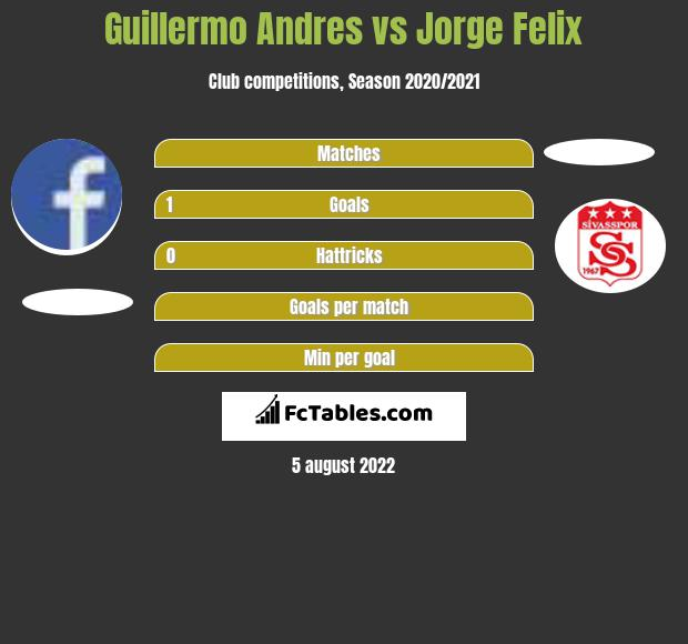 Guillermo Andres vs Jorge Felix h2h player stats