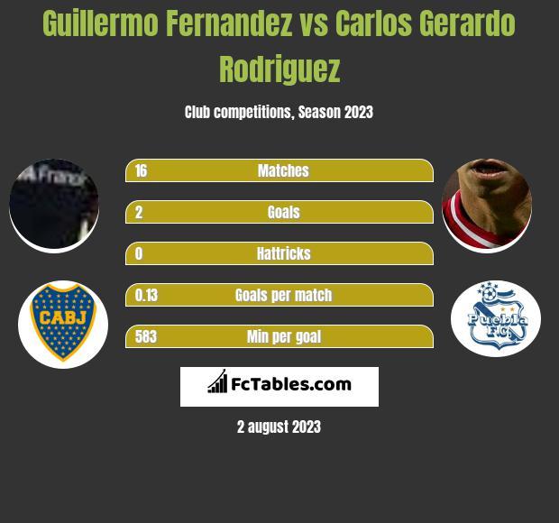 Guillermo Fernandez vs Carlos Gerardo Rodriguez infographic