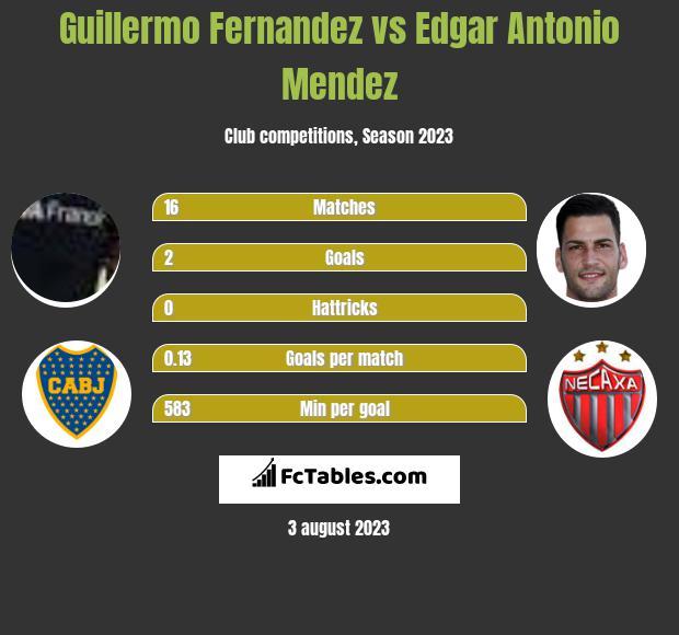 Guillermo Fernandez vs Edgar Antonio Mendez infographic