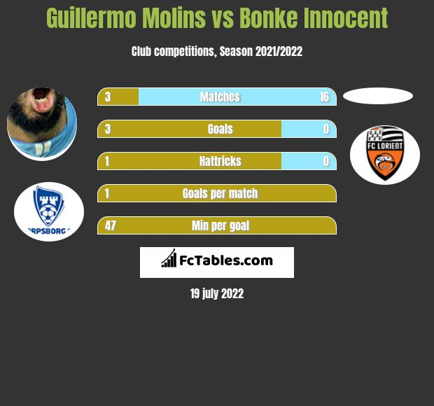 Guillermo Molins vs Bonke Innocent infographic