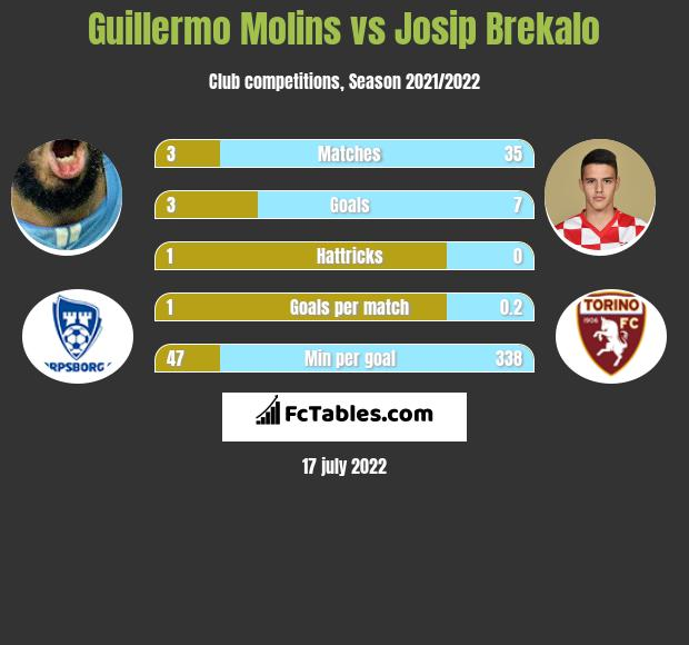 Guillermo Molins vs Josip Brekalo infographic