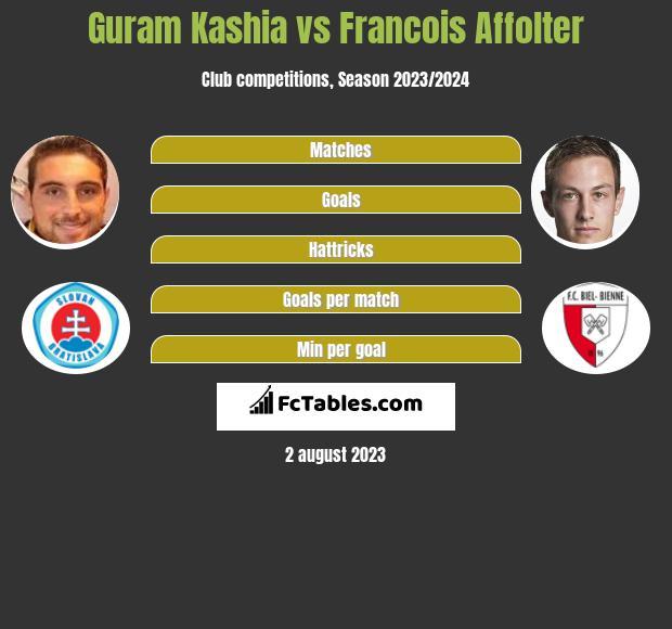 Guram Kashia vs Francois Affolter infographic