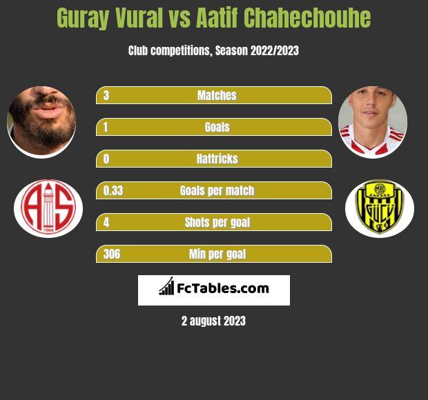 Guray Vural vs Aatif Chahechouhe infographic