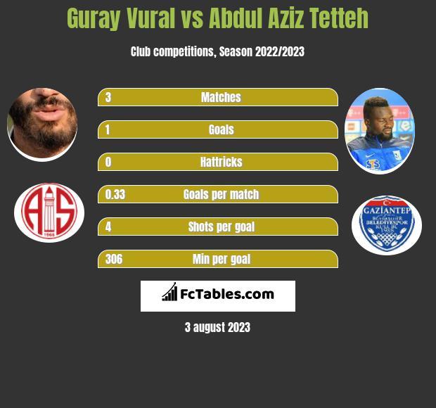 Guray Vural vs Abdul Aziz Tetteh infographic