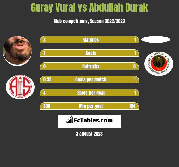 Guray Vural vs Abdullah Durak infographic