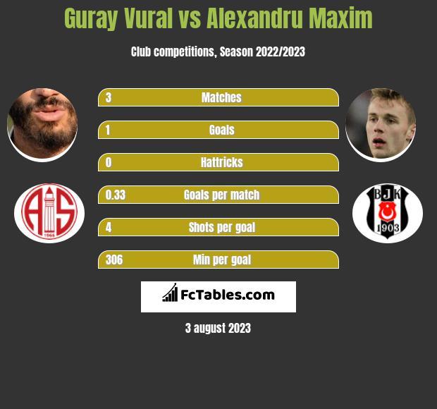 Guray Vural vs Alexandru Maxim infographic