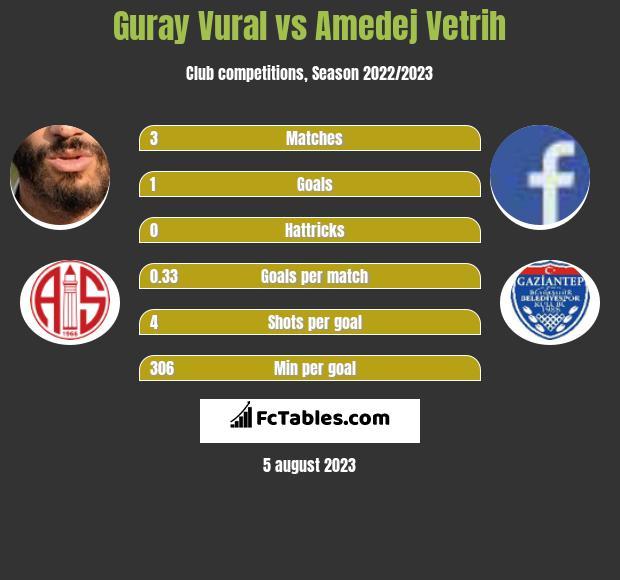 Guray Vural vs Amedej Vetrih infographic