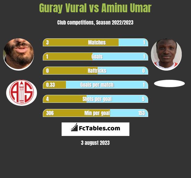 Guray Vural vs Aminu Umar infographic