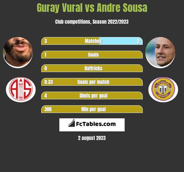 Guray Vural vs Andre Sousa infographic