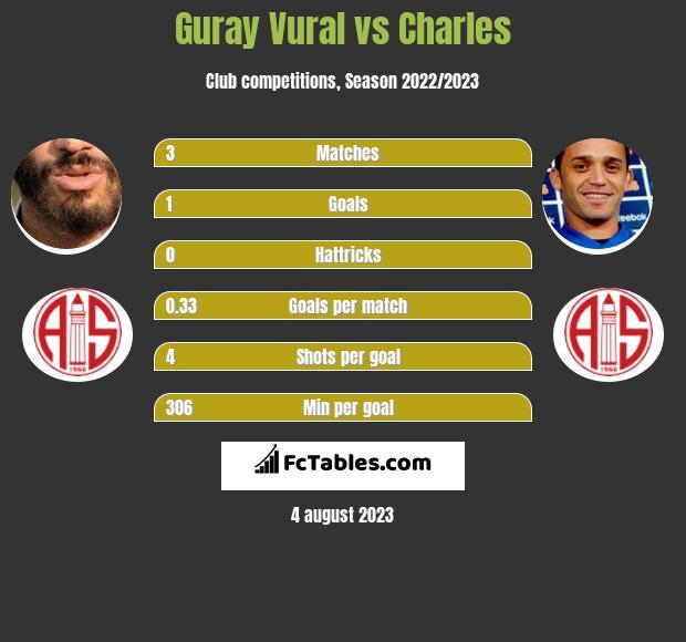Guray Vural vs Charles infographic