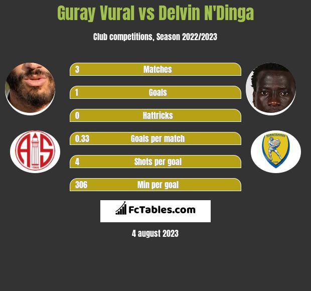 Guray Vural vs Delvin N'Dinga infographic