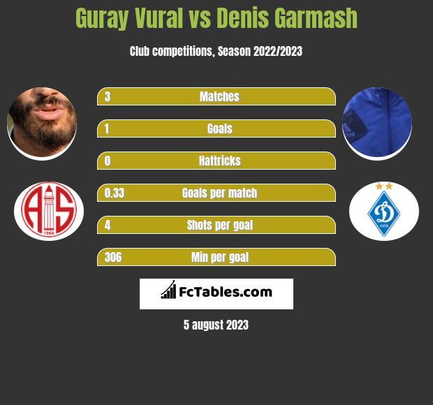 Guray Vural vs Denis Garmash infographic