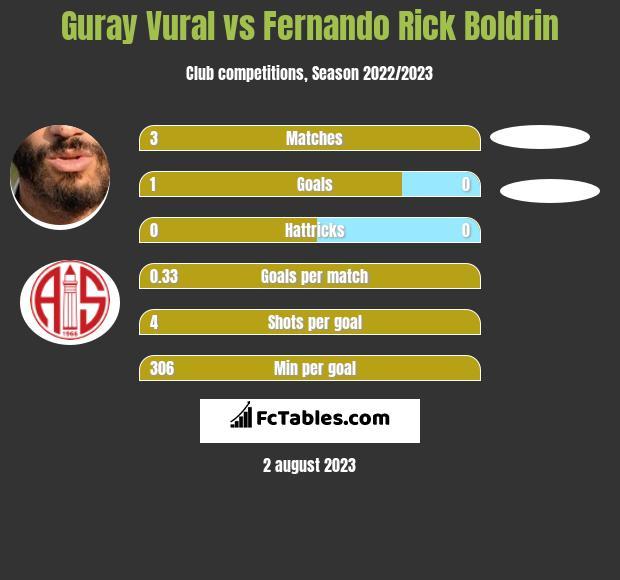 Guray Vural vs Fernando Rick Boldrin infographic