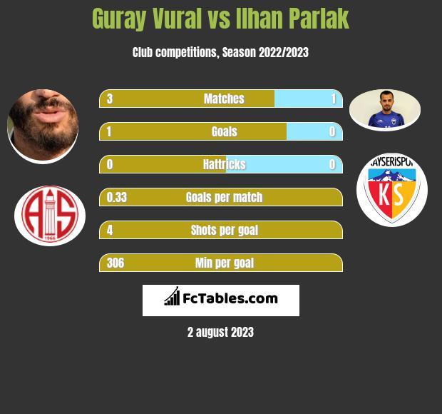 Guray Vural vs Ilhan Parlak infographic