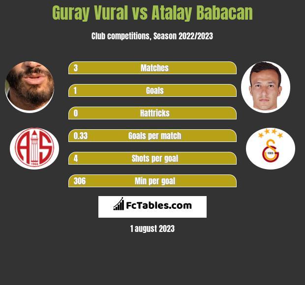 Guray Vural vs Atalay Babacan infographic
